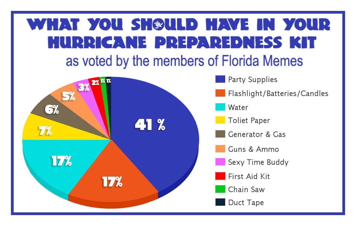 Florida Hurricane Memes