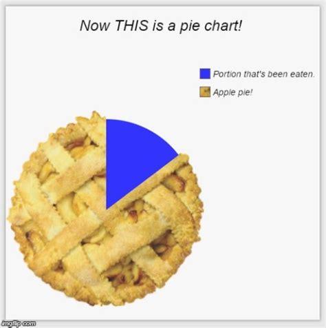 Apple Pie Memes